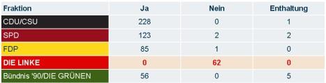 2013-02-28 abstimmung bundestag namentlich auslandseinsatz mali