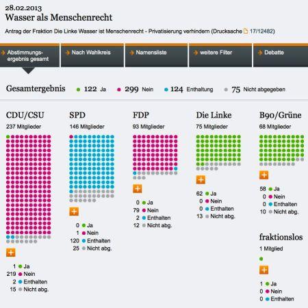 2013-02-28-Abstimmung-Bundestag-Wasser-ist-Menschenrecht-Ergebnis-Linke