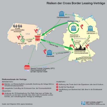 2009 nationalatlas cross border leasing Risiken CBL