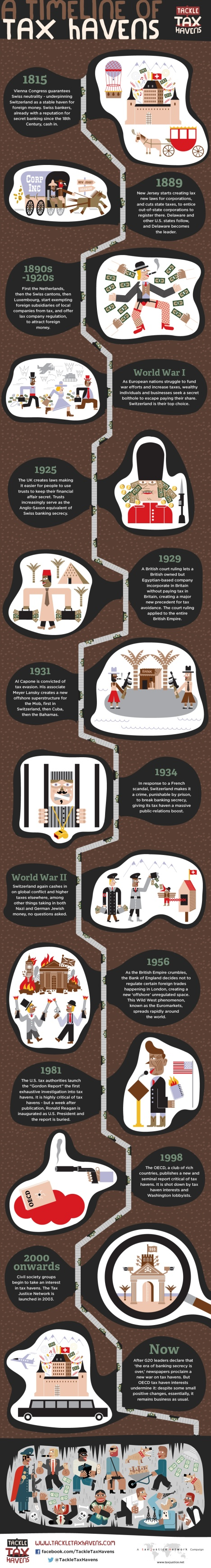 Geschichte Steueroasen - taxjustice - tth_infographic_final
