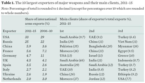 2016-02-22 SIPRI - Waffenexporteure Top 10