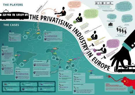 TNI Privatisierungsindustrie in Europa